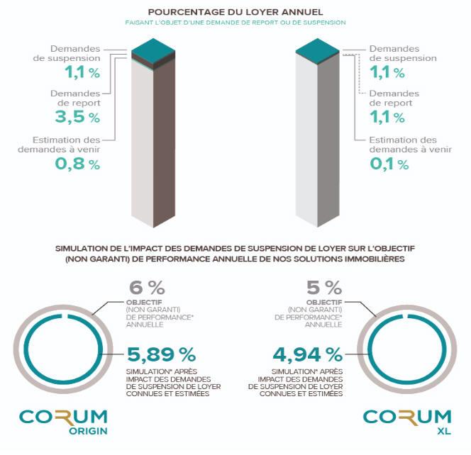 Impacts de la crise sur les rendements des SCPI CORUM