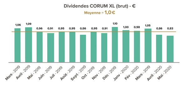 Dividendes CORUM XL