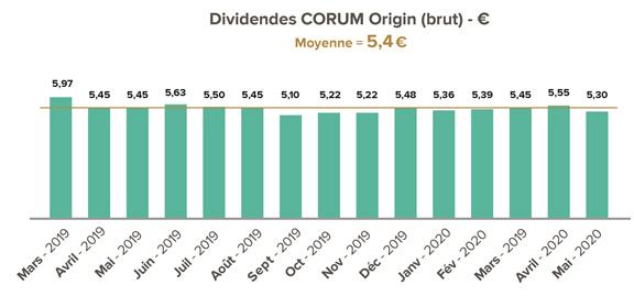 Dividendes CORUM Origin