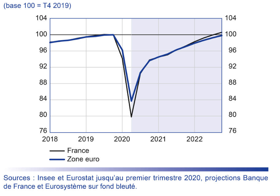 Evolution du PIB et projections