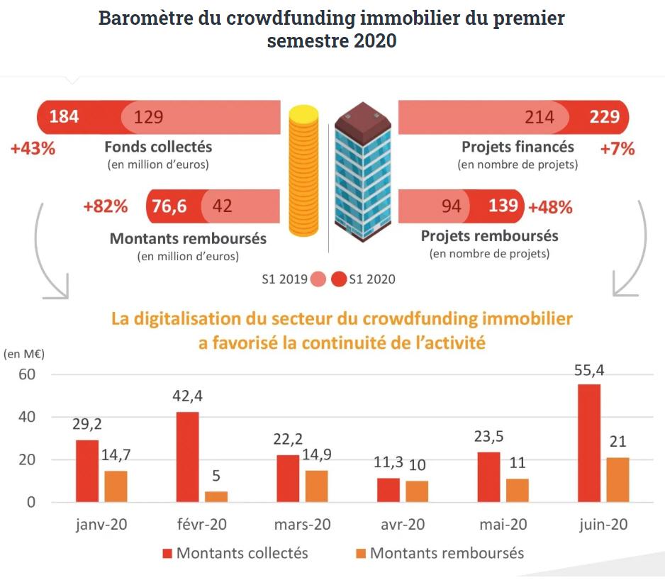 Baromètre du crowdfunding immobilier du 1er semestre 2020