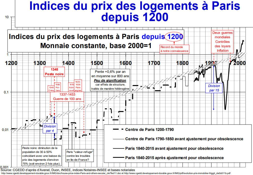 Prix des logement sur Paris depuis les années 1200!