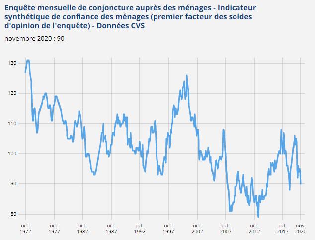 Évolution du moral des ménages -enquête INSEE mensuelle