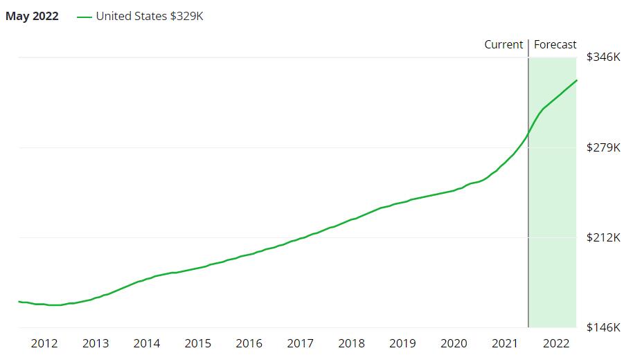 Prix moyen des maisons aux USA (estimation pour 2020 en vert), en K $