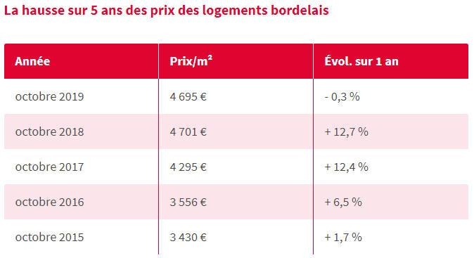 Historique des prix de l'immobilier sur Bordeaux