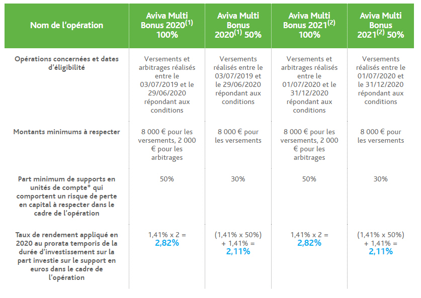 Rendements fonds euros Evolution Vie en cas d'application du Bonus Aviva