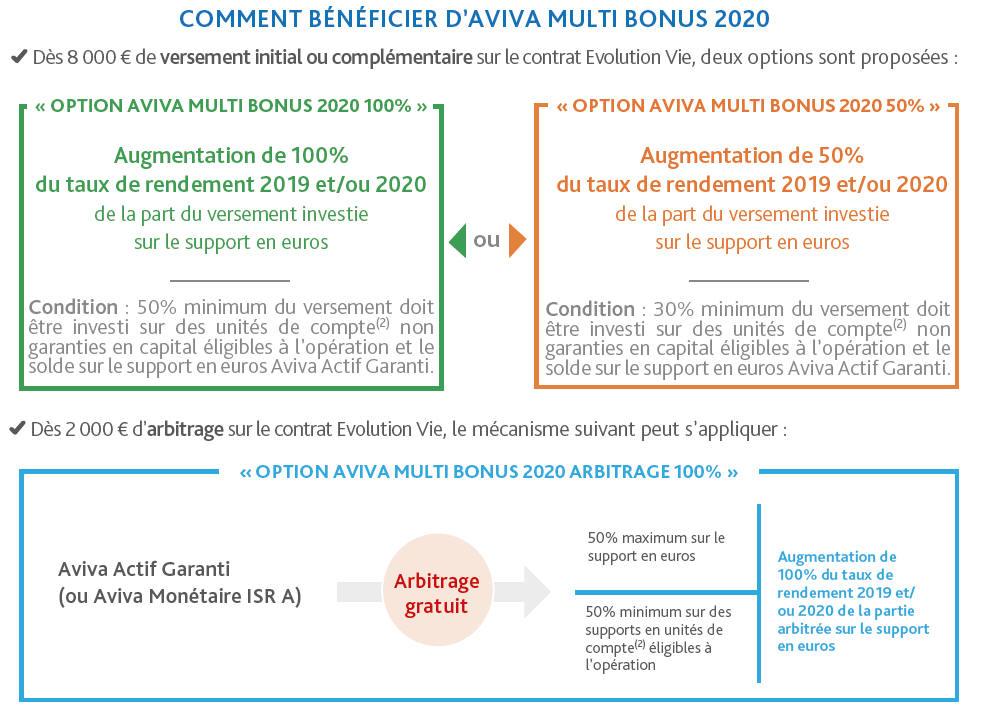 Comment bénéficier de l'offre Aviva Multi-Bonus 2020
