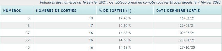 TOP 5 des numéros par sorties aux tirages (source données FDJ publiée le 16/02/2021).