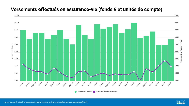 Évolution du montant des versements en unités de compte et sur les fonds euros (en Milliards d'euros)