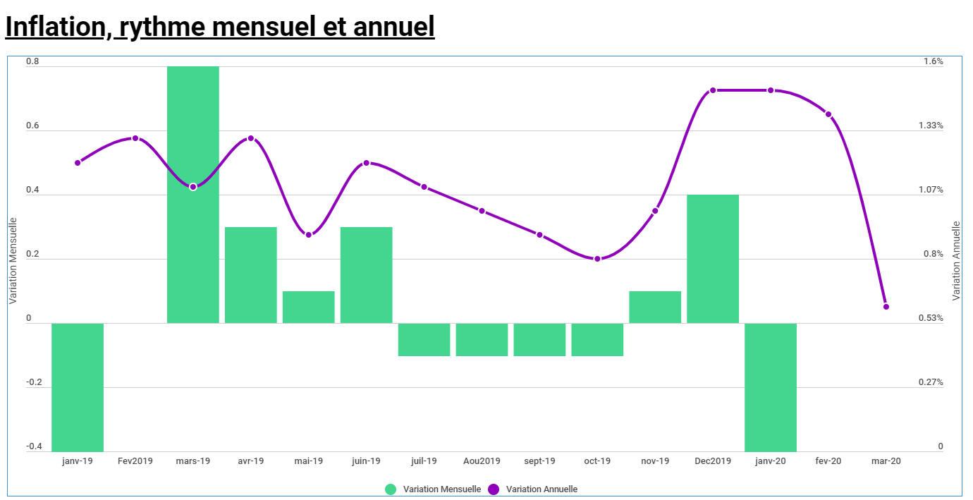 Évolution de l'inflation, rythme annuel et mensuel