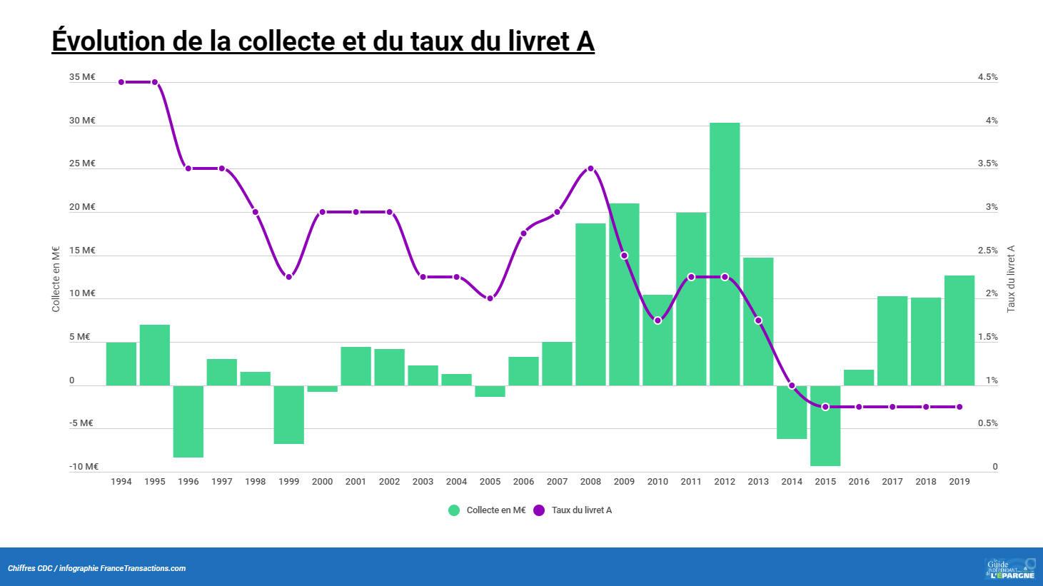 Évolution de la collecte sur le livret A (en milliards d'euros)