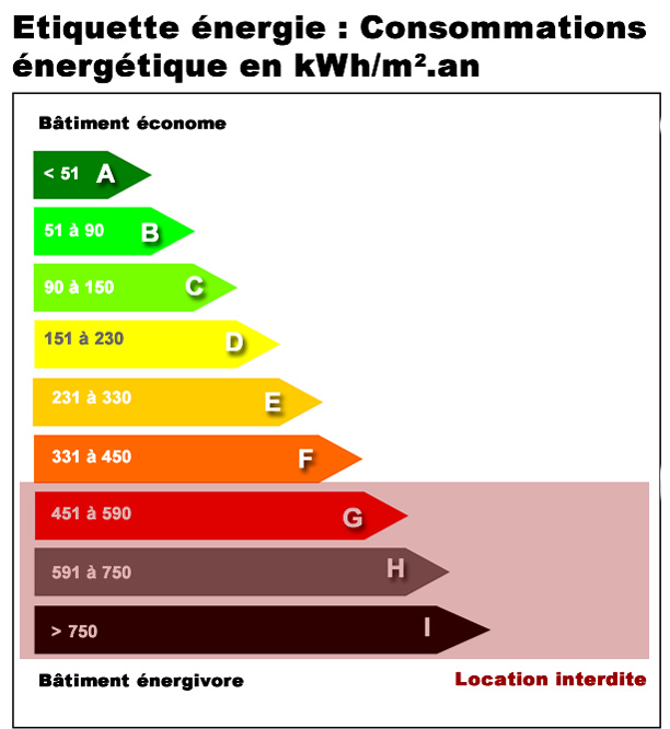 Classes de consommation énergétique des logements
