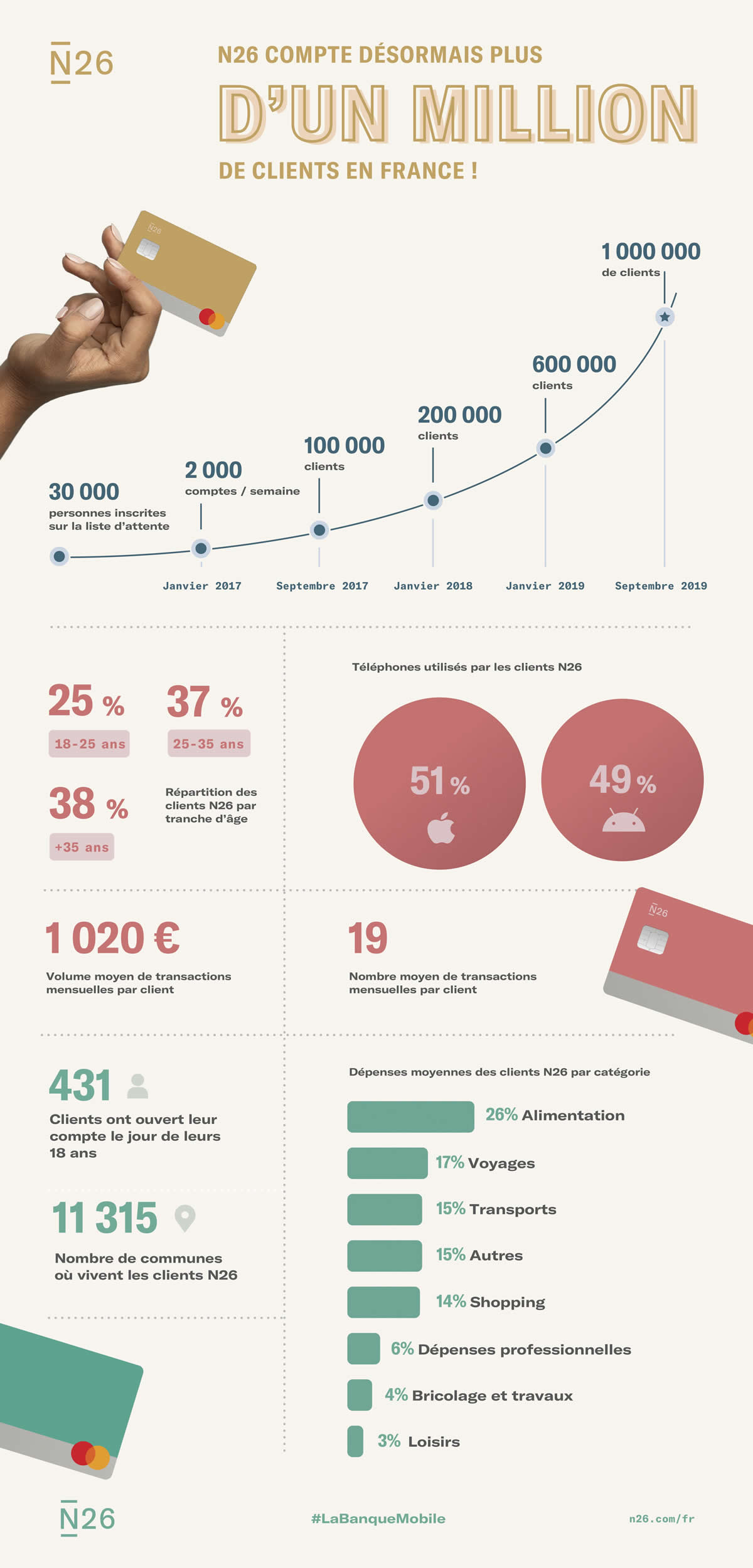 Infographie N26