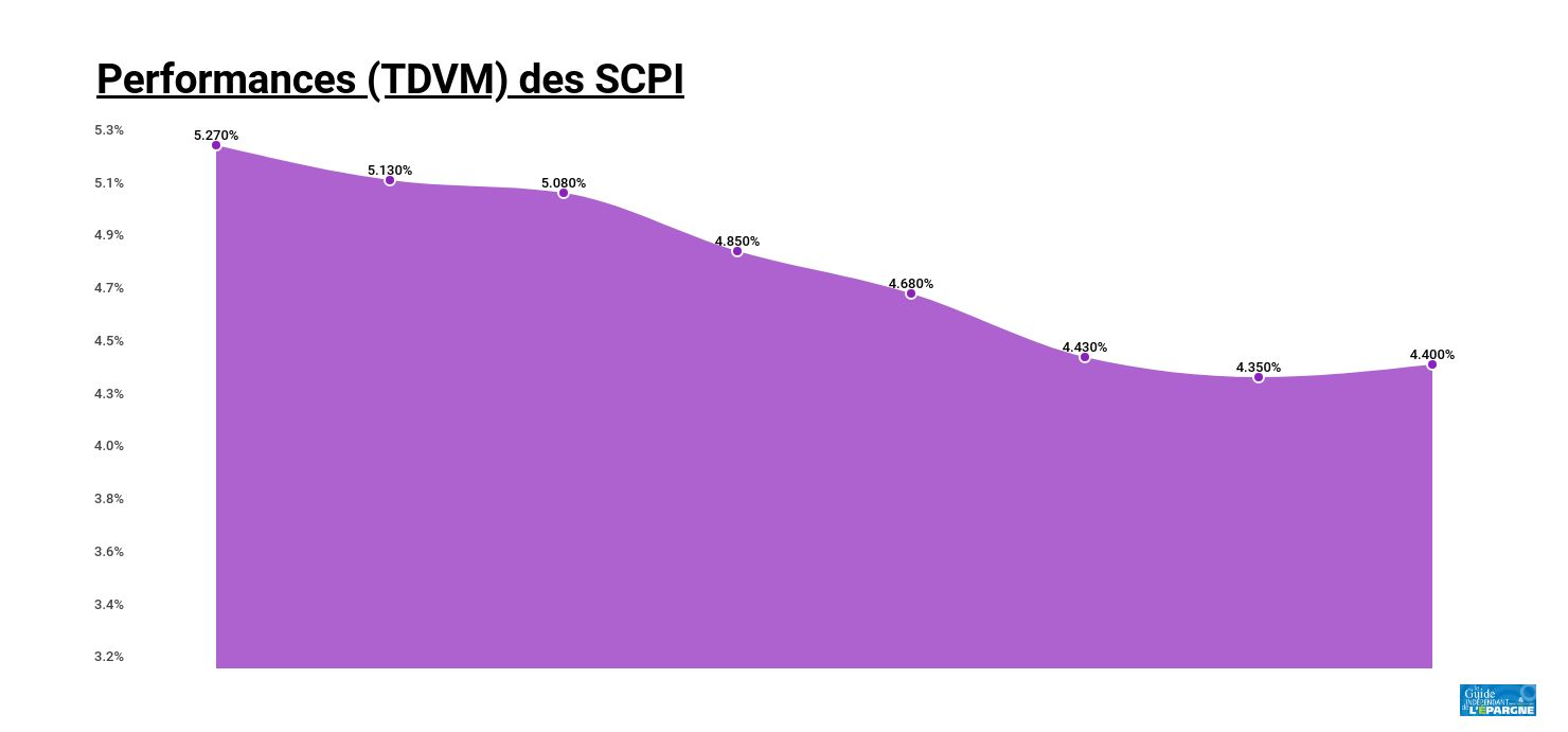 Evolution du rendement des SCPI (TDVM)