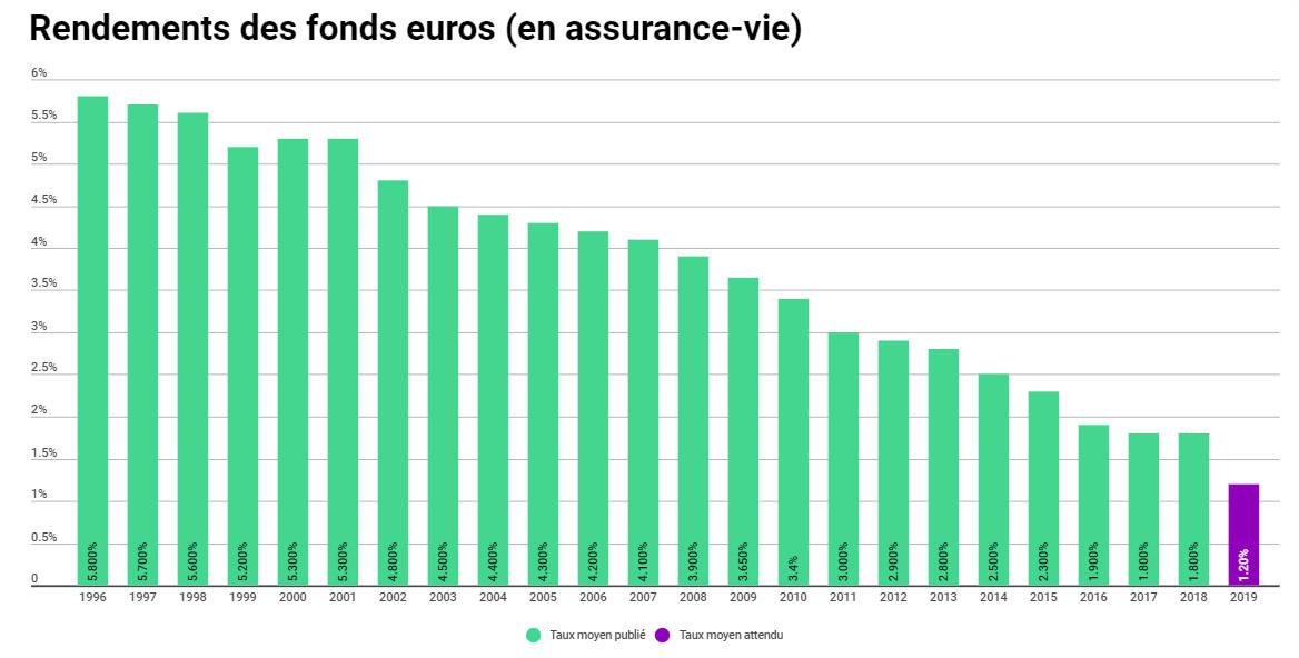 Évolution du taux moyen de rendement des fonds euros en assurance-vie