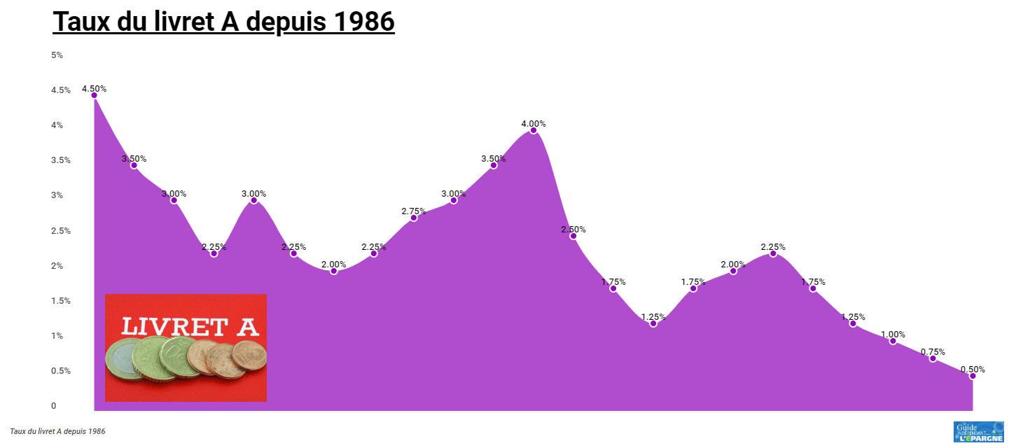 Évolution du taux du livret A depuis 1986