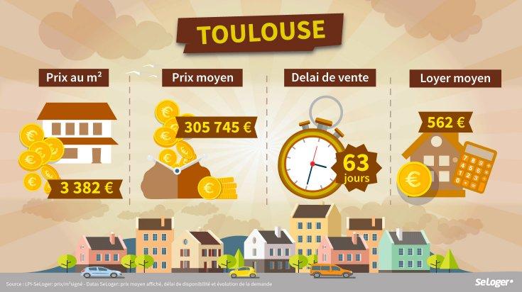 Données financières sur le marché immobilier Toulousain