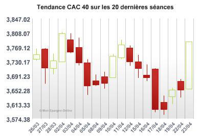 A Paris, le CAC 40 a signé sa plus forte hausse de l'année, bondissant de 3,58%.