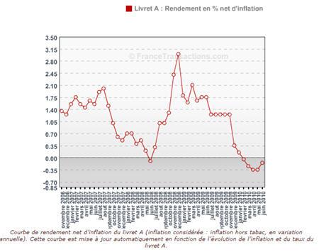 En matière d'épargne, seul le taux de rendement déduit de l'inflation compte!