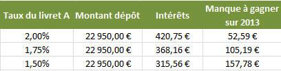 Taux du livret A à 1,50%: Un manque à gagner de 157 € sur les 11 mois restants en 2013