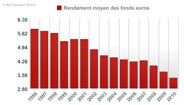 Evolution de la moyenne des rendements des fonds en euros de 1996 à 2010