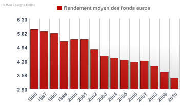 Rendements moyens des fonds en euros