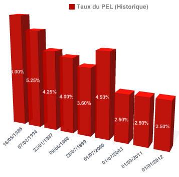 PEL: Historique du taux de l'épargne du Plan Epargne Logement