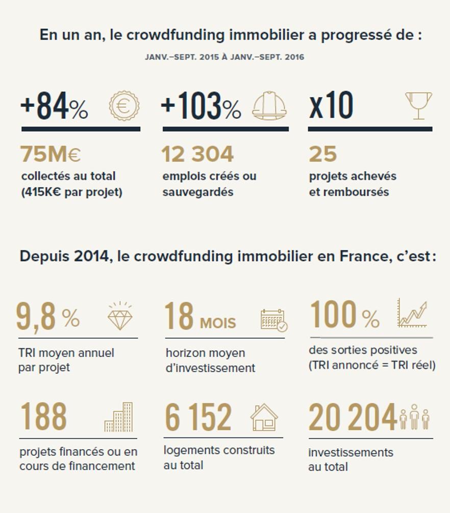 Infographie, baromètre du crowdfunding immobilier, source: Anaxago, plateforme d'equity crowdfunding dans l'immobilier