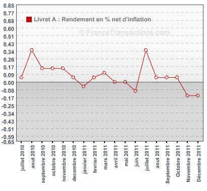 Livret A: Rendement réel, net d'inflation