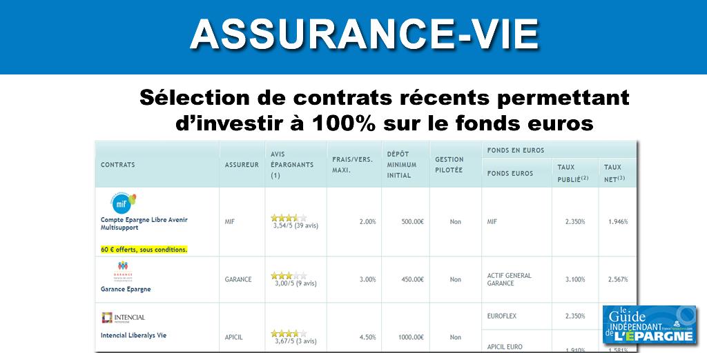 Assurance-vie 100% fonds euros