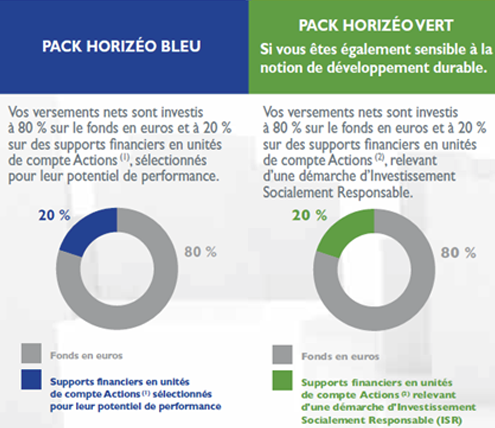 Packs contrat Horizéo