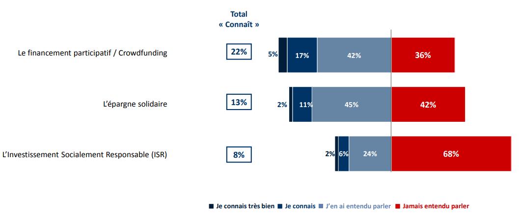 68% des épargnants ne connaissent pas l'ISR