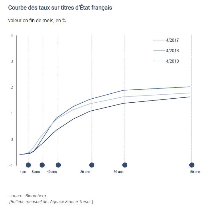 Courbe des taux de la dette française selon la maturité