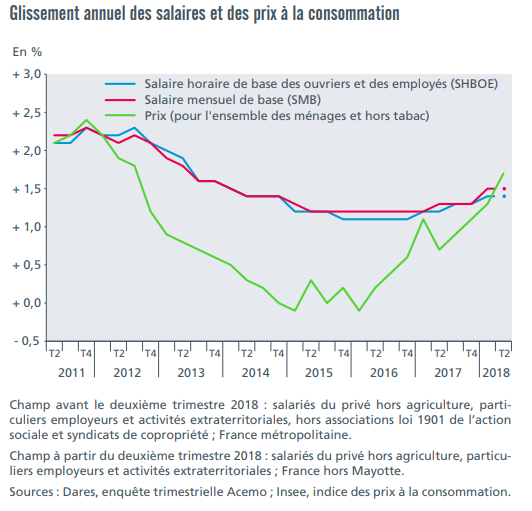 Glissement annuel des salaires et des prix à la consommation