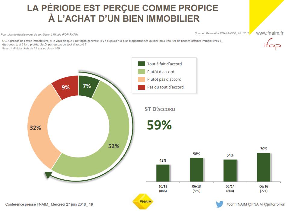 Les Français pensent que la période est favorable à l'achat immobilier