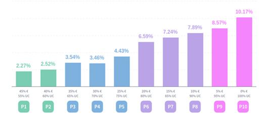 Performances 2017 des profils de gestion de WeSave