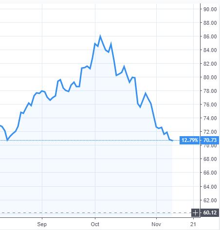 Évolution du cours du baril de pétrole brut BRENT (Mer du Nord) en Dollar US, sur les 3 derniers mois