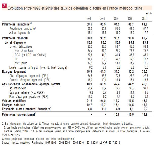 Évolution entre 1998 et 2018 des taux de détention par produits financiers en France métropolitaine