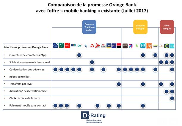 Comparaison des promesses de services des banques