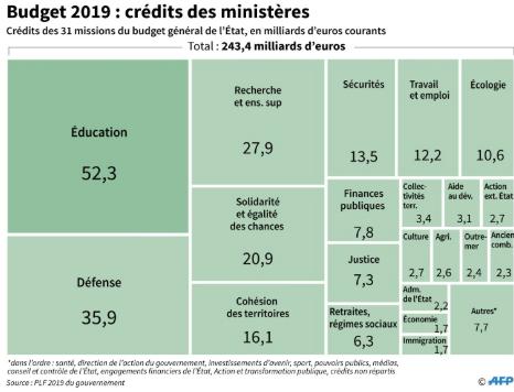 Budget 2019: Crédit des ministères