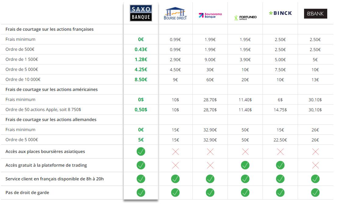 Comparatif des frais de courtage publié par Saxo Banque