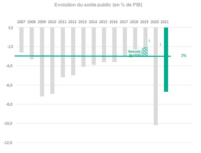 Évolution du déficit de l'État en% DU PIB