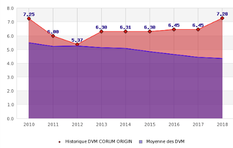 Comparaison des TDVM moyen du marché et de ceux de la SCPI CORUM ORIGIN