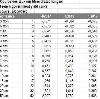 Cela fait plusieurs années que les taux d'emprunt français sont négatifs, jusqu'à 7 ans