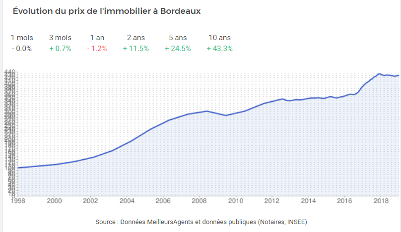 Évolution du prix moyen du mètre carré à Bordeaux