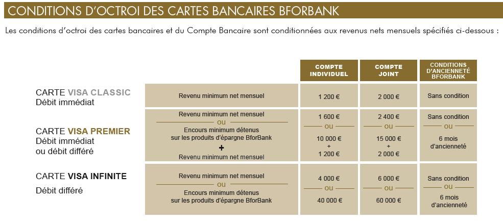 Conditions d'octrois des cartes bancaires BforBank