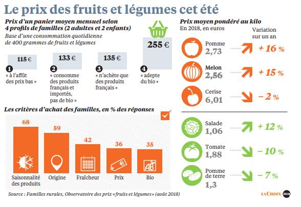 La volatilité des prix des fruits et légumes d'une année sur l'autre est surprenante