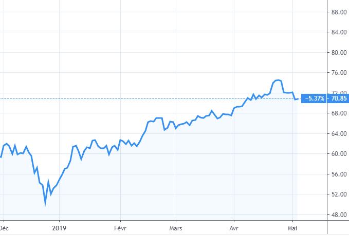 Évolution du prix de baril de pétrole (Brent, Mer du Nord) en USD