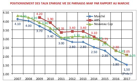 Positionnement des taux de PARNASSE-MAIF par rapport au marché