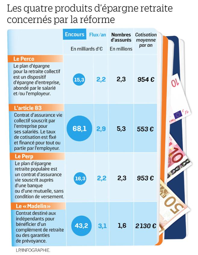 Le Parisien Aujourd'hui en France / Produits d'épargne retraite